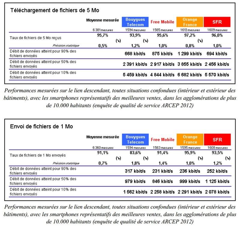 débit descendant opérateurs français