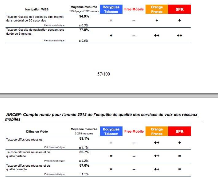 qualité navigation Web chez Orange SFR Bouygues Free